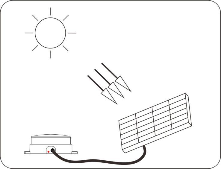2018 New Product Waterproof Solar Powered Led Wall Light Dc12v Solar