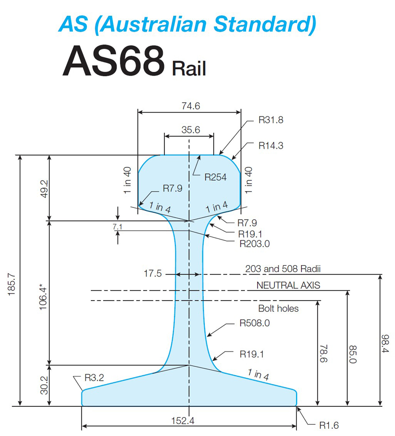 AS68 Australia standard railway steel rail