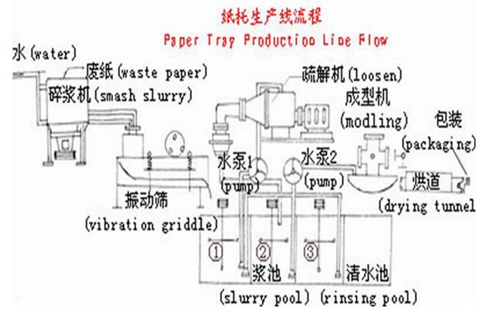 carton recycling egg tray production line flow chart
