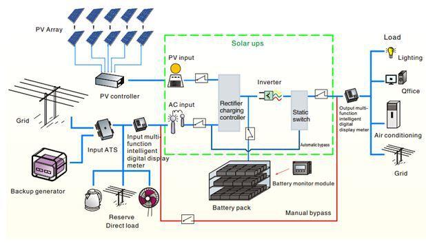 Baykee Cheap Solar Panels China Off Grid 100kw Solar System Dubai ...