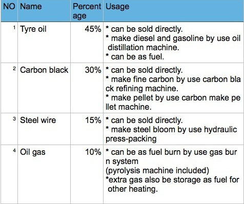 Natural Gas Usage Measurement