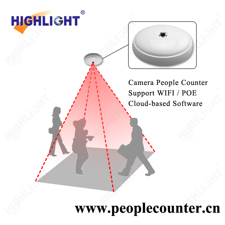 Highlight Video Camera People Counter /People Counter Network