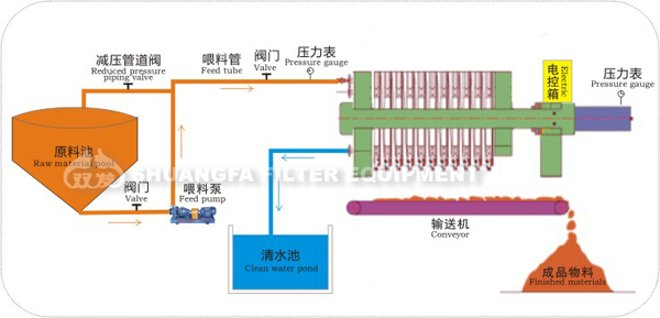 Automatic Discharge Mud Filter Press Clay Filter Press
