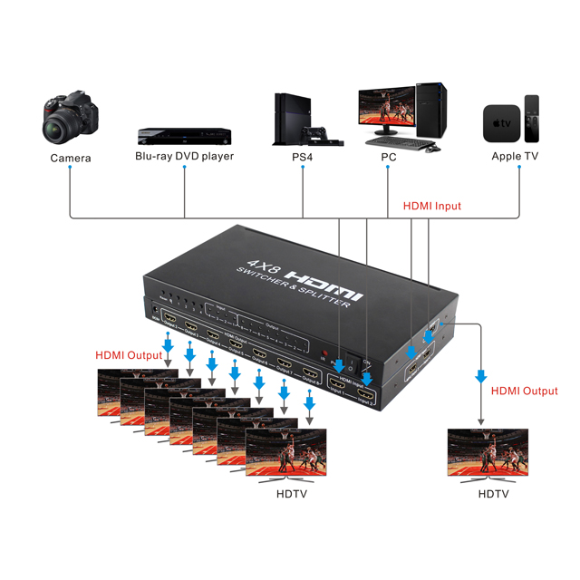 4x8 HDMI SWITCHER & SPLITTER 1.4 version