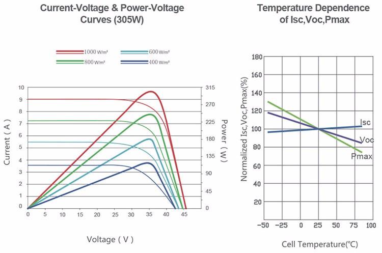 320w 330w 72 Cell Poly Solar Panels Buy Solar Panel 72