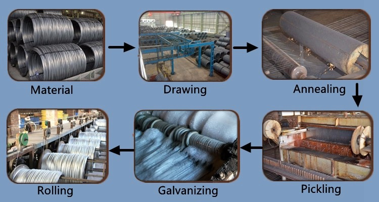 galvanized iron wire price