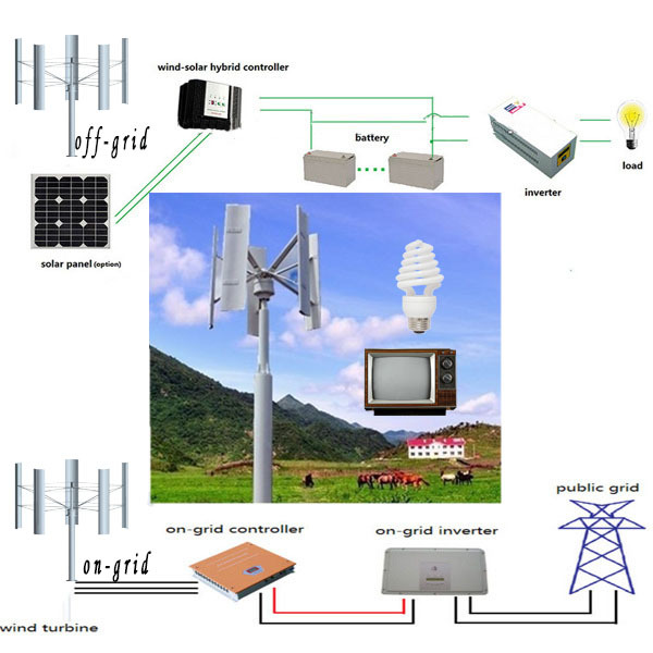5kw Micro Hydro Magnet Motor Free Energy Vertical Wind Generator ...