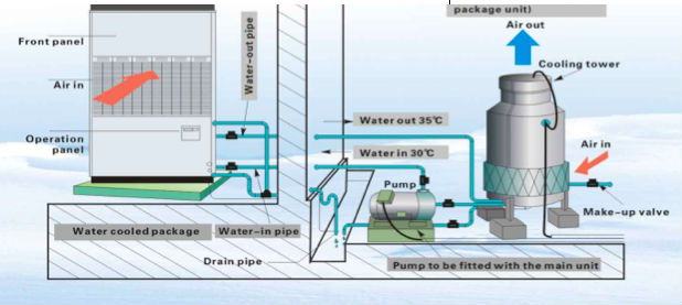 Water Cooling Units : Water cooled package unit type air conditioner buy