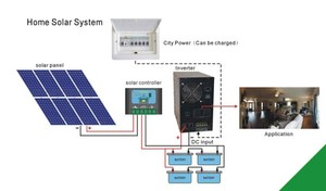 Home solar project off-grid 5kw home solar system