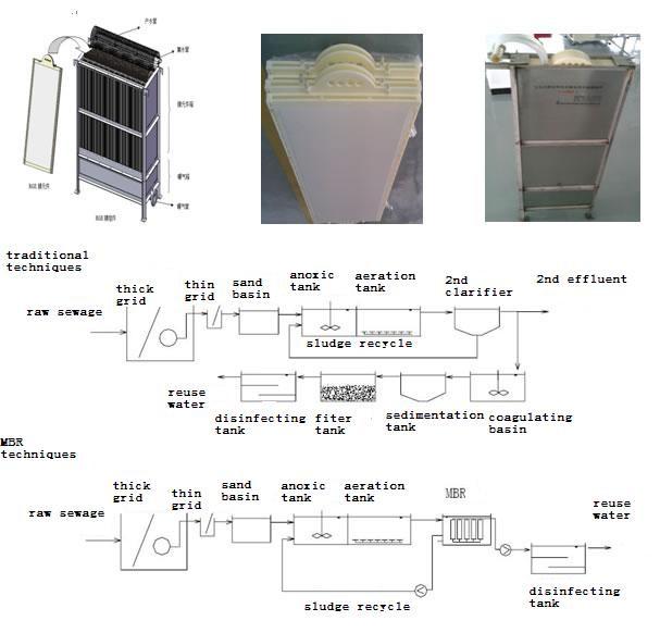 Mini Wastewater Treatment Plant : Mini sewage treatment plant mbr wastewater filter