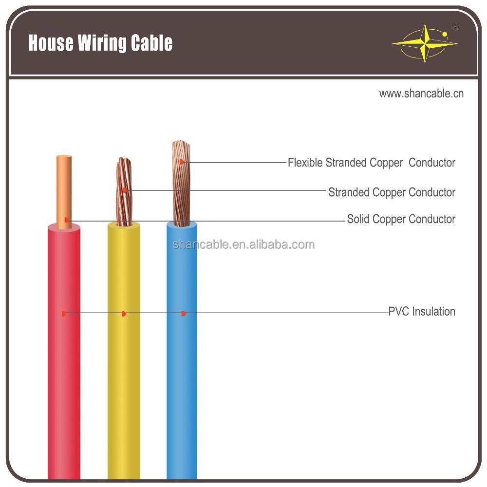 Rigid Or Flexible Copper Electric Wire, Rigid Or Flexible Copper ...