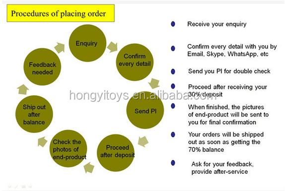 place order procedure