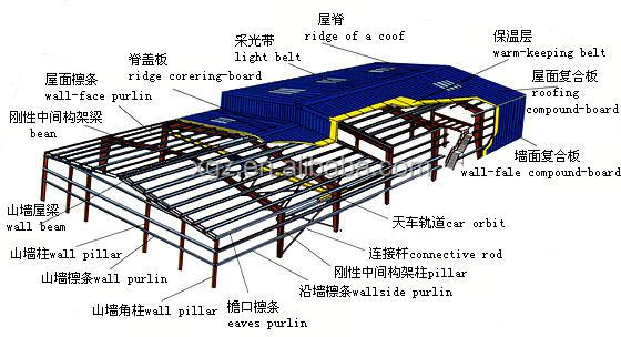 light steel construction design prefabricated workshop large span steel structure warehouse