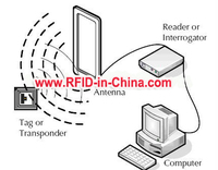 Low Cost RFID asset management system software for assets tracking managements