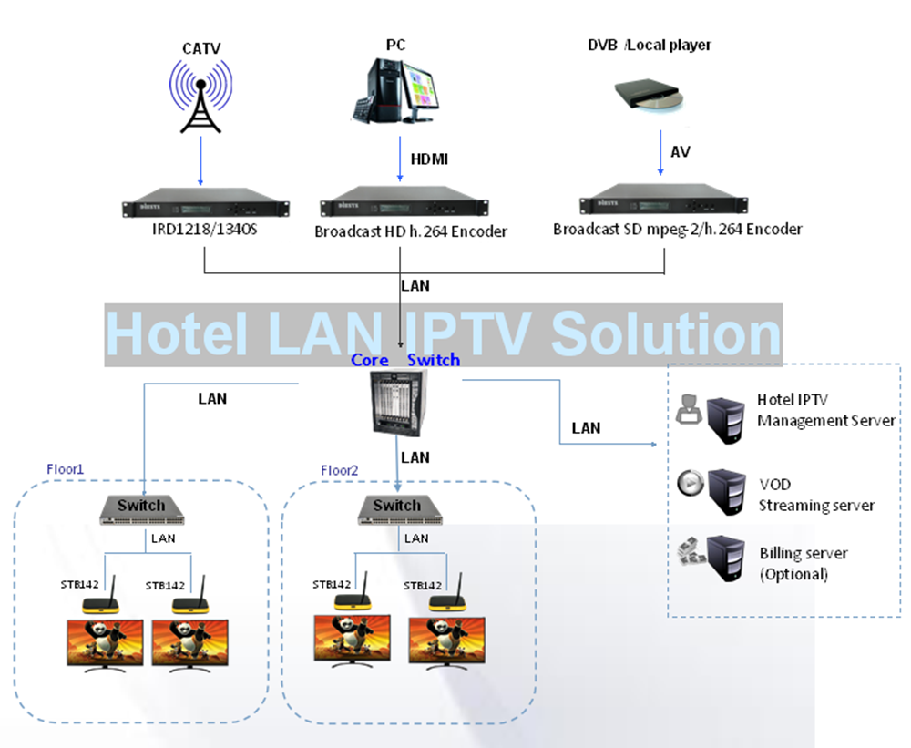 China Iptv System Manufacturers And Suppliers On Wiring Diagram