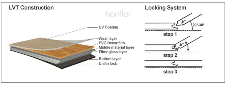 Sound barrier fire insulation click lock pvc floor for apartment use.jpg