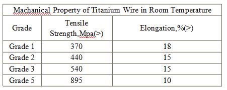 Supply Ti-6Al-4V Gr5 Fishing Titanium Wire/Titannium Filament