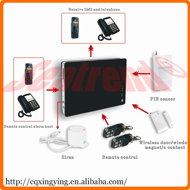 Home necessary security voice communication alarm system for Buy house alarm system