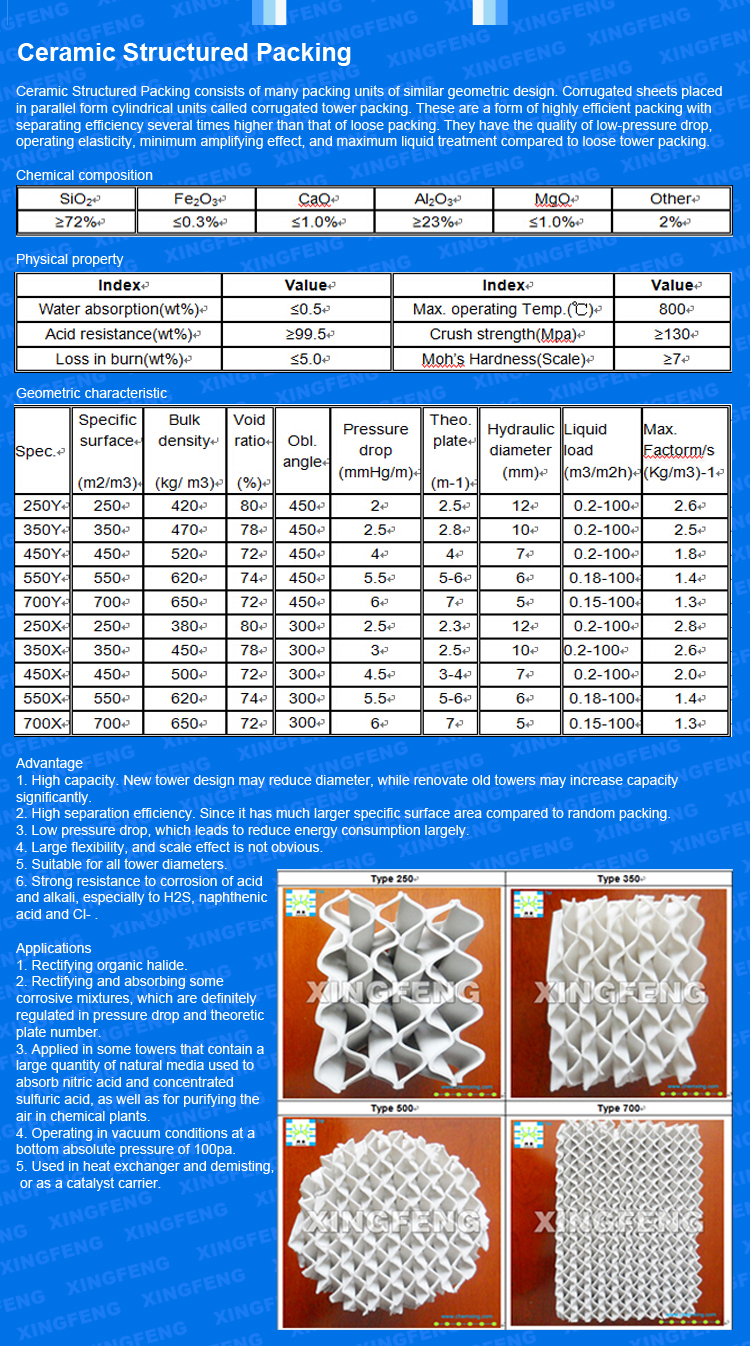Ceramic Structured Packing 250, 350, 450, 550 etc