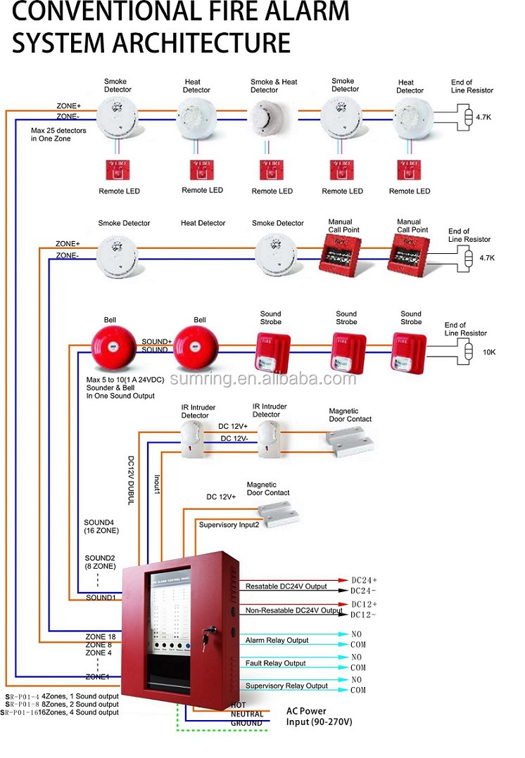 pleted Conventional Fire Alarm System Manufacturer 60197694084 on smoke alarm wiring diagram