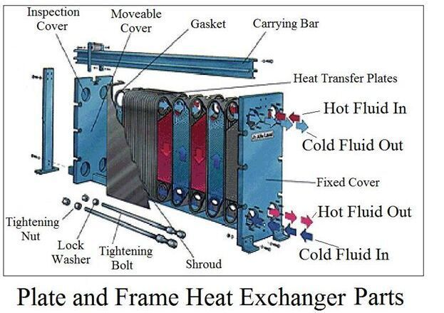 Pressured Solar Water Heater Swimming Pool Heat Exchanger Sondex S86 Buy Pressured Solar Water