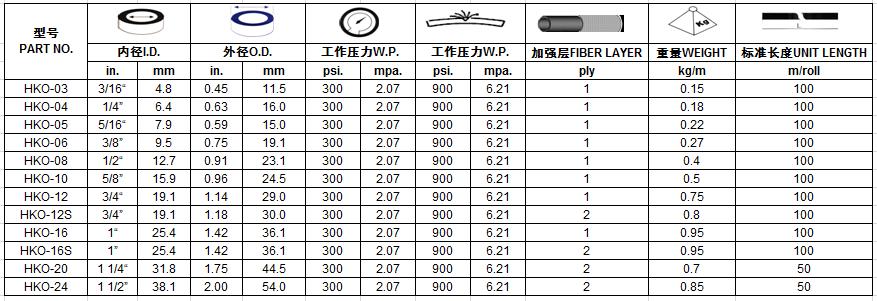 5 Mm Trenzado De Goma De Manguera De Combustible Gasolina Diesel Agua Glp 300 Psi Por 1 Metro