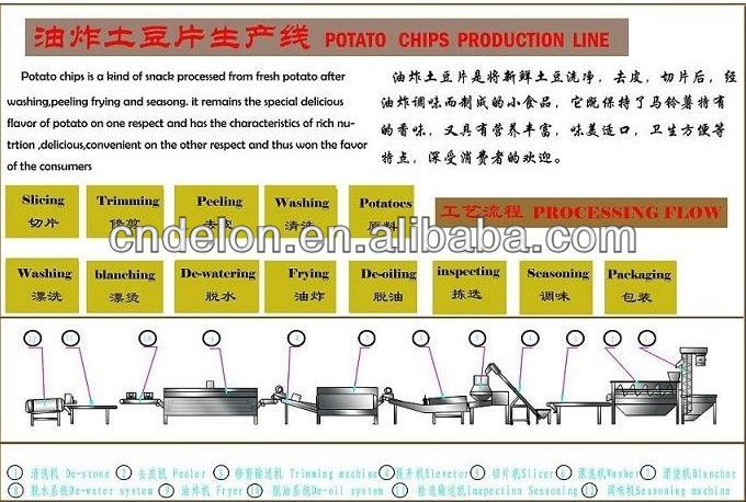 Fully automatic Potato chips production line for sale