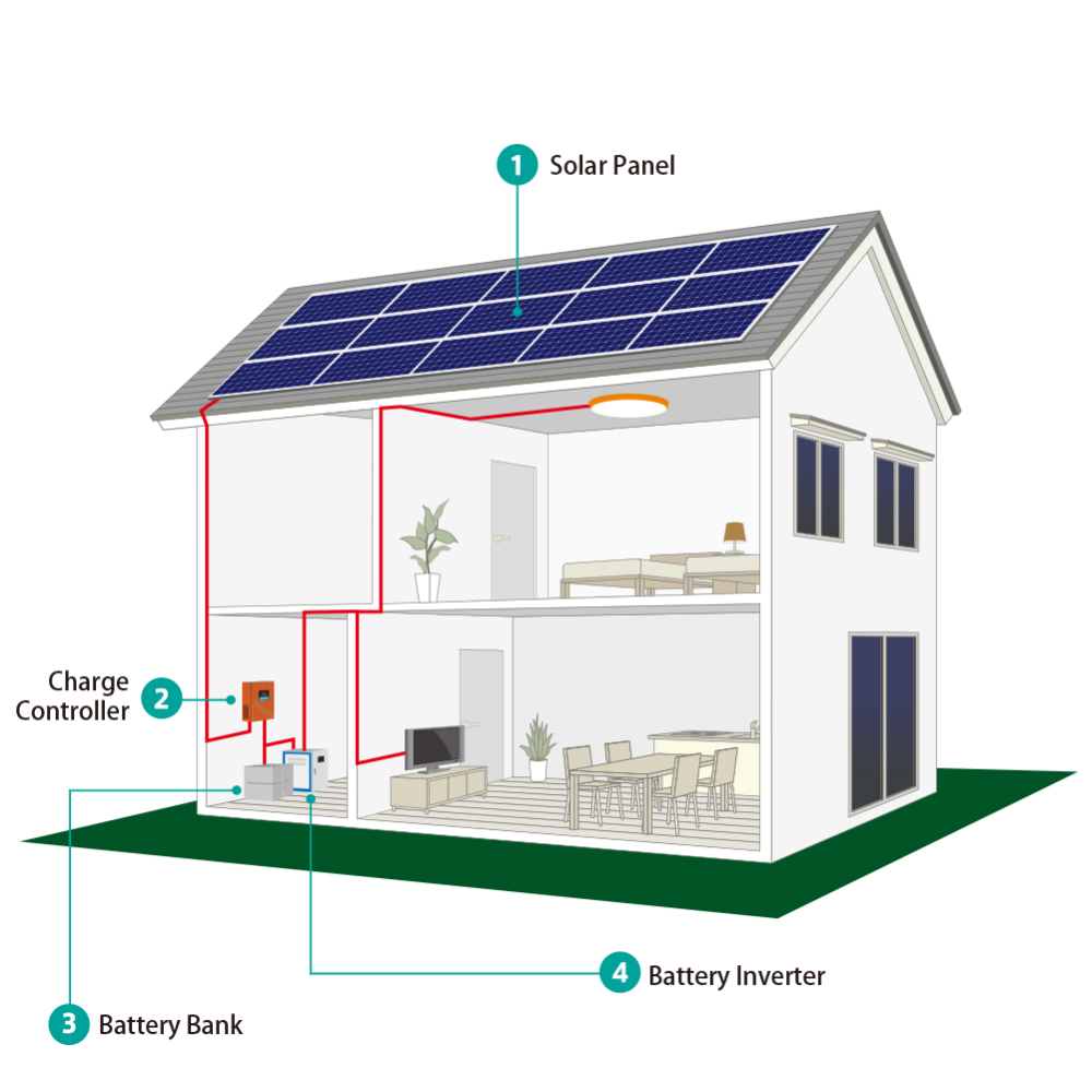 3KW Hohe qualität off grid solar power panel system hause mit batterie