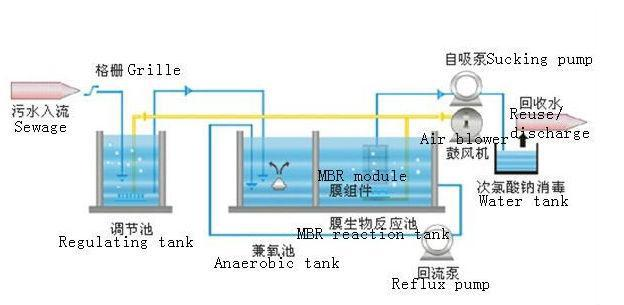 Sewage treatment plant mbr waste water treatment plant mbr system sewage treatment plant mbr waste water treatment plant mbr system sciox Gallery