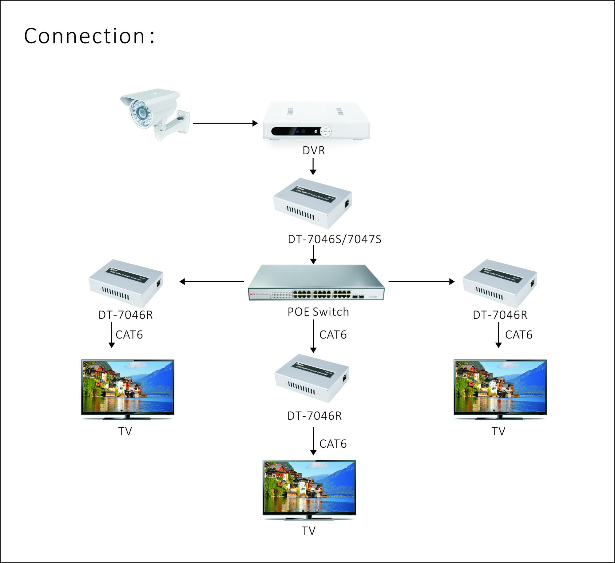 China manufacturer 120m over tcp ip repeater for cctv camera video IR ethernet hdmi extender