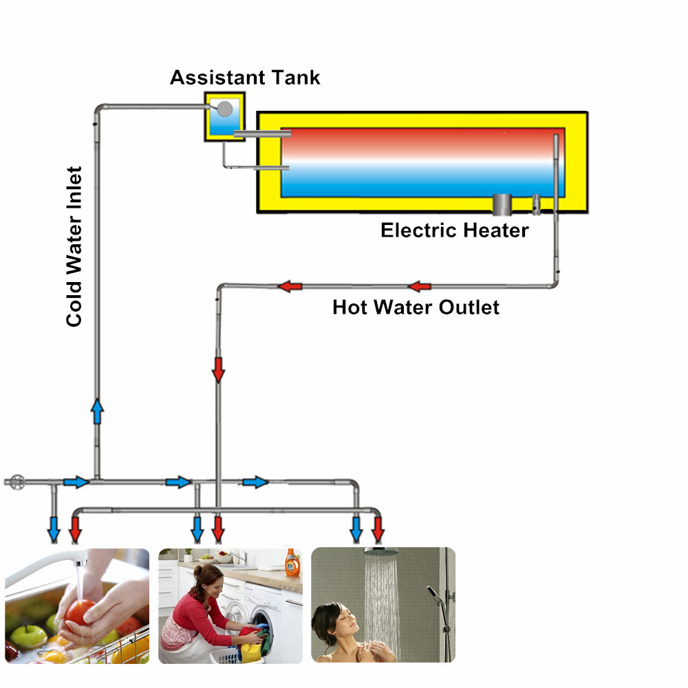 China Manufacturer Compact Stainless Steel Vacuum Tube Solar Water ...
