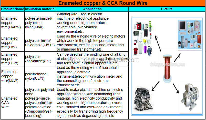 Enamel copper wire gauge chart choice image wiring table and awg swg wire gauge chart choice image wiring table and diagram enamel copper wire gauge chart keyboard keysfo Gallery