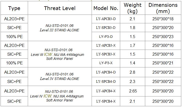 NIJ المستوى 3 UHMWPE الرصاص لوحات الحائط/رصاصة والدليل على الأبواب/البولي ايثيلين B6 السيارة دروع حماية من الكربيد