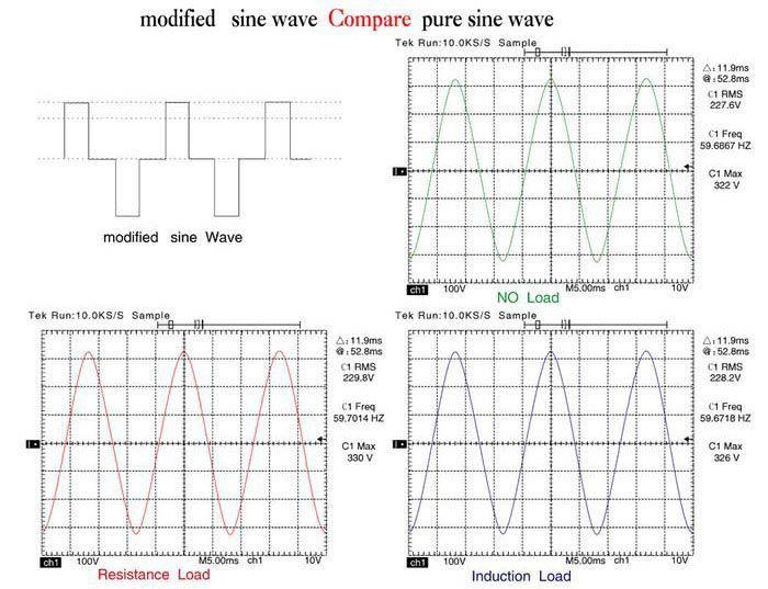Fine High Stability True Sine Wave 1000W Dc Ac Pure Sine Wave Power Wiring 101 Xrenketaxxcnl