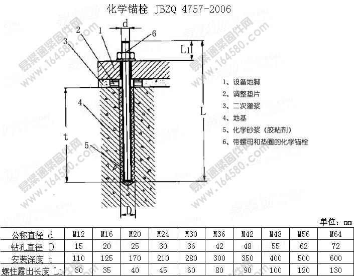 Ss 304 Chemical Anchors Chemical Bolts Buy Hilti