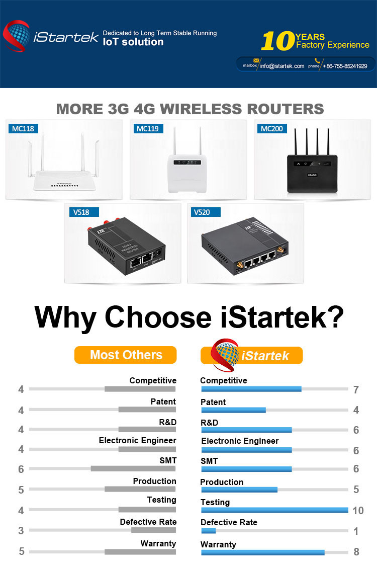 Universal 192.168.1.1 Home GSM Modem Mini 3g lte 4g Wifi Router With Sim Slot in India