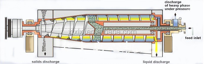 LWS three phase decanter centrifuge drawing_