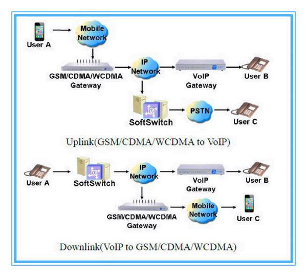 16 Port Modem Pool Linux System Sip Wcdma Router 3g Voip Avoid Sim Blocking  Gateway - Buy Avoid Sim Blocking,Avoid Sim Blocking Gateway,Voip Avoid Sim
