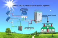 3KW Wind/Solar Hybrid Controller off grid with LCD display