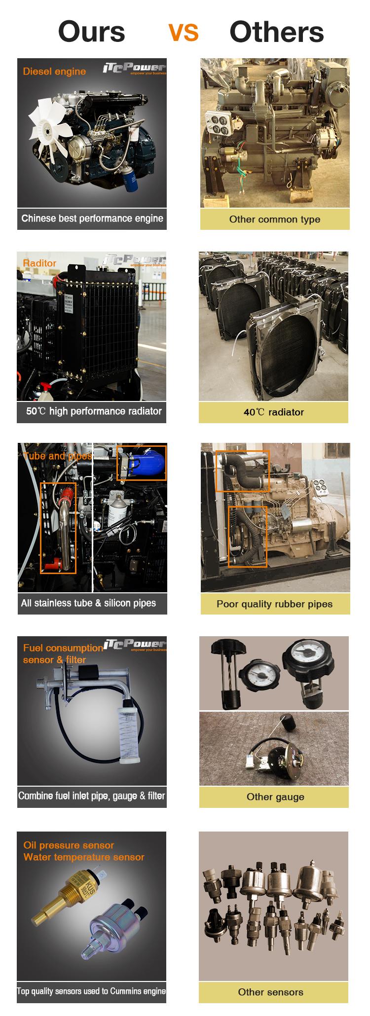 20kw/25kva 4 Cylinder Silent Water-cooled Diesel Generator - Buy 20kw  Silent Diesel Generator,Silent Diesel Generator,25kva Diesel Generator  Product