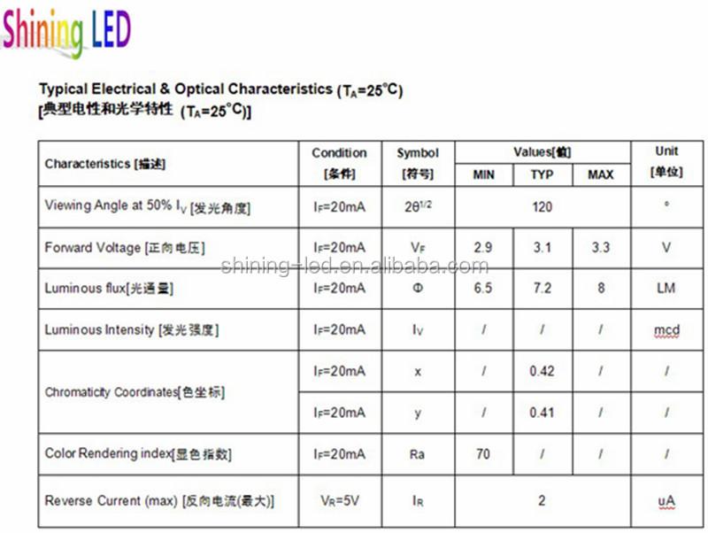 Led High Cri Smd 3528 Datasheet
