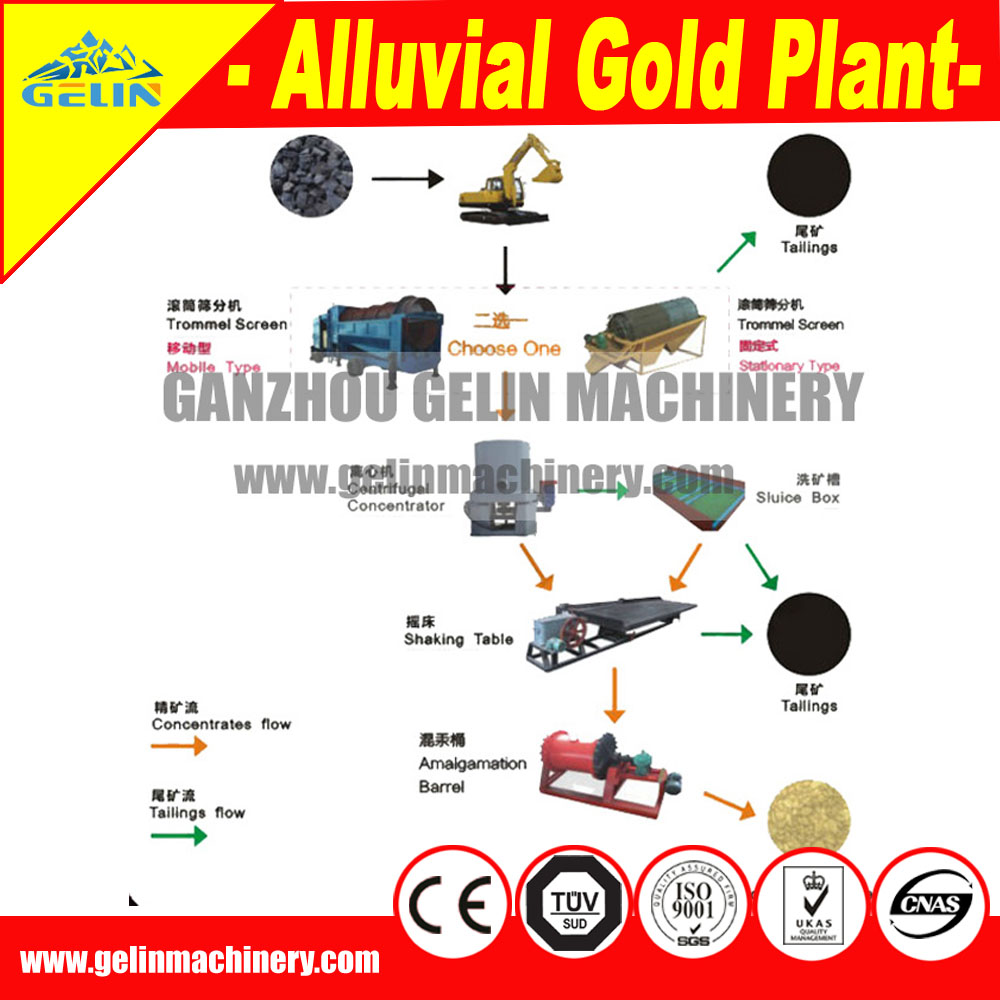 Complete Gold Mining Flow Chart Design Available For New Explored