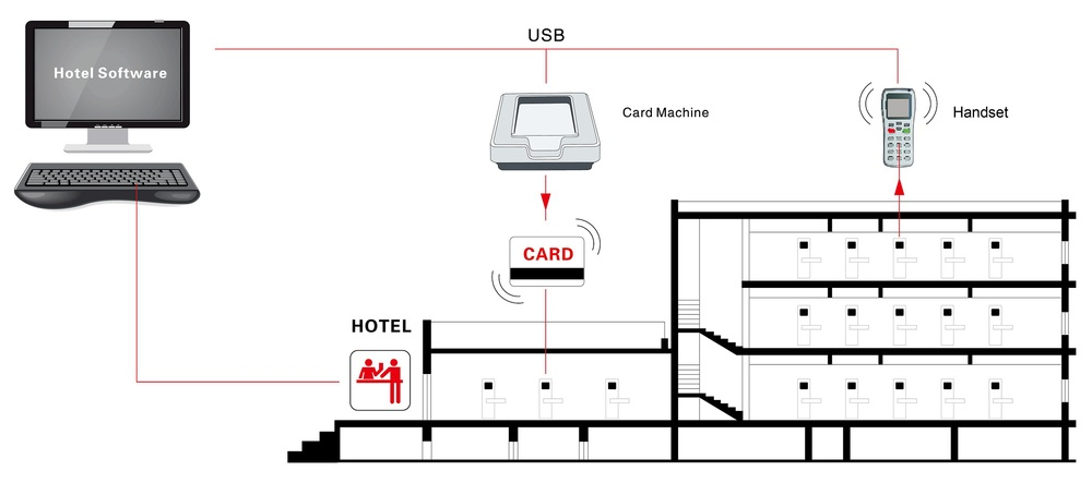 rfid hotel key card electronic door lock hotel card key