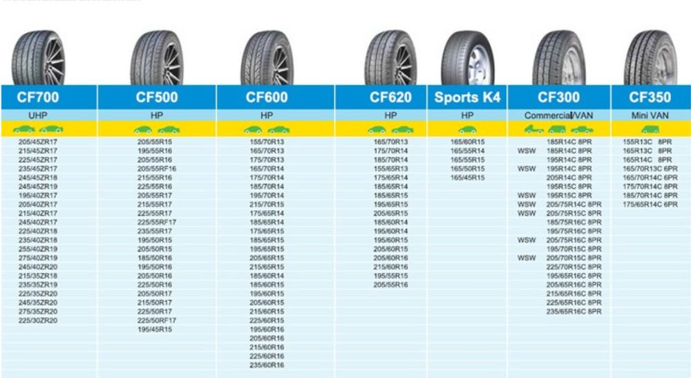 China Suppliers Comforser Top 10 Brand Passenger Car Tire Sizes ...