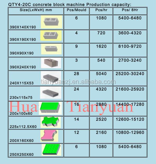 Qt 4-20 C Brick Making Machine Price List / Block Machine Factory ...