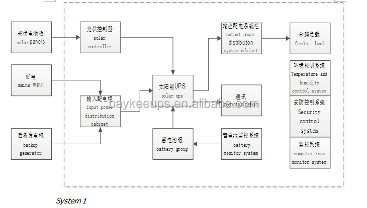 Baykee Solar Power System 5kva Inverter Inverter China
