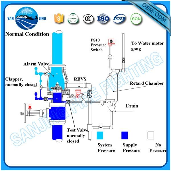 Top Quality Automation Cast Iron Or Ductile Iron Wet Alarm Valve ...