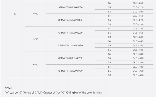 Flexible Led Strip Smd 5630samsung Smd 5630 Lm561c 6500k S4-32 ...