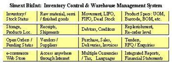 Web Based Inventory Control Software,Warehouse Management System - Buy  Inventory Control Warehouse Management System Product on Alibaba com
