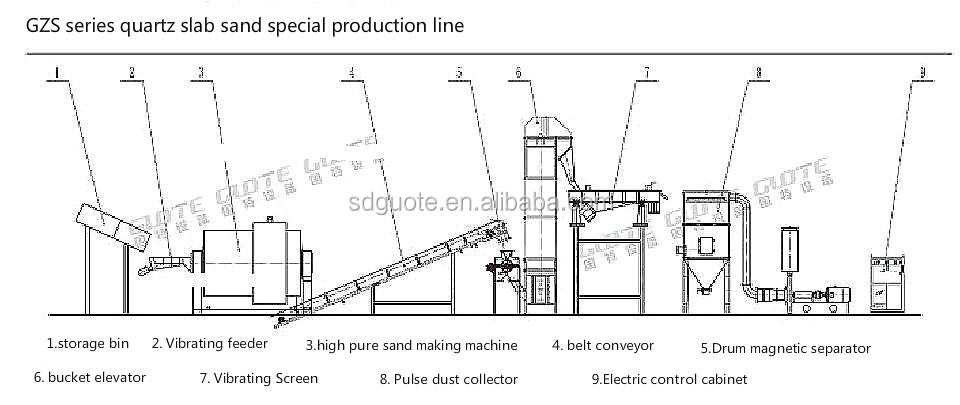 innovative quartz sand making production line The best frac sand is half a country away from the shale wells that need it for  hydraulic fracturing with oil prices down, cheaper closer sand.